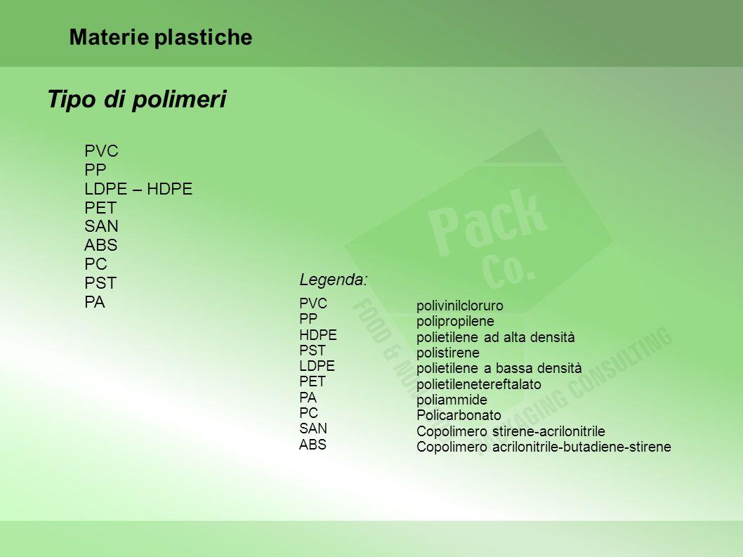 Materie plastiche Tipo di polimeri PVC PP LDPE – HDPE PET SAN ABS PC PST PA Legenda: PVC PP HDPE PST LDPE PET PA PC SAN ABS polivinilcloruro polipropilene polietilene ad alta densità polistirene polietilene a bassa densità polietilenetereftalato poliammide Policarbonato Copolimero stirene-acrilonitrile Copolimero acrilonitrile-butadiene-stirene