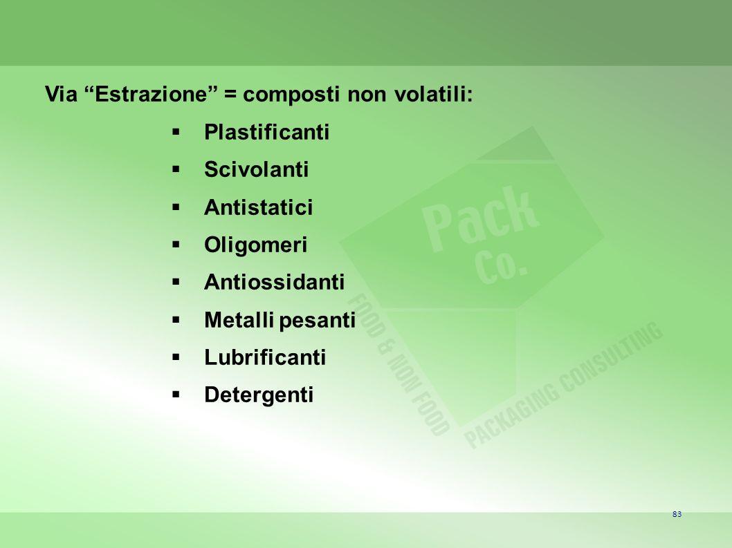 83 Via Estrazione = composti non volatili: Plastificanti Scivolanti Antistatici Oligomeri Antiossidanti Metalli pesanti Lubrificanti Detergenti