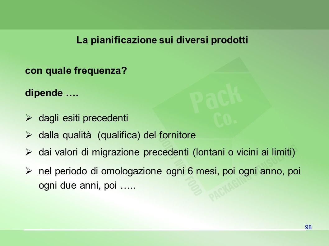 98 La pianificazione sui diversi prodotti con quale frequenza? dipende …. dagli esiti precedenti dalla qualità (qualifica) del fornitore dai valori di