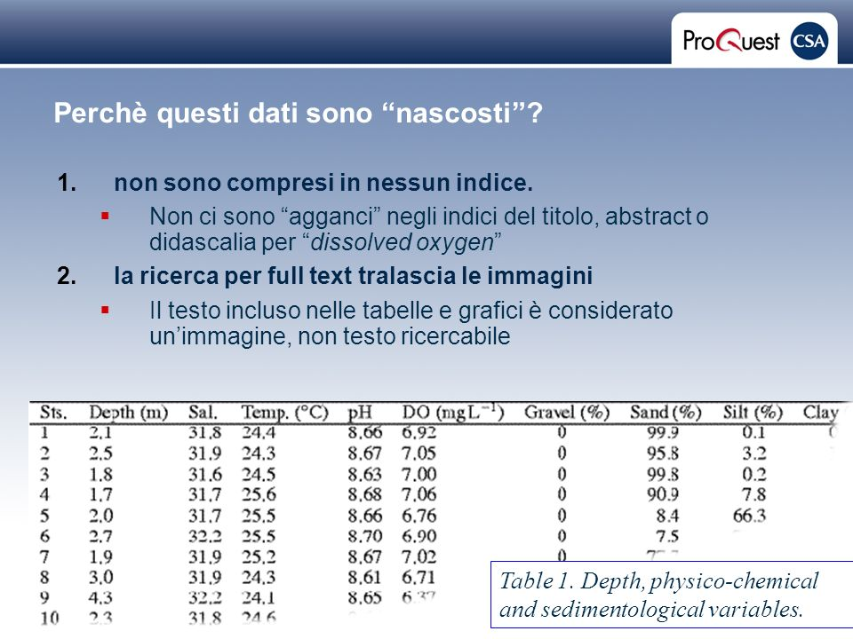 Proprietary and Confidential ProQuest Information & Learning Perchè questi dati sono nascosti.