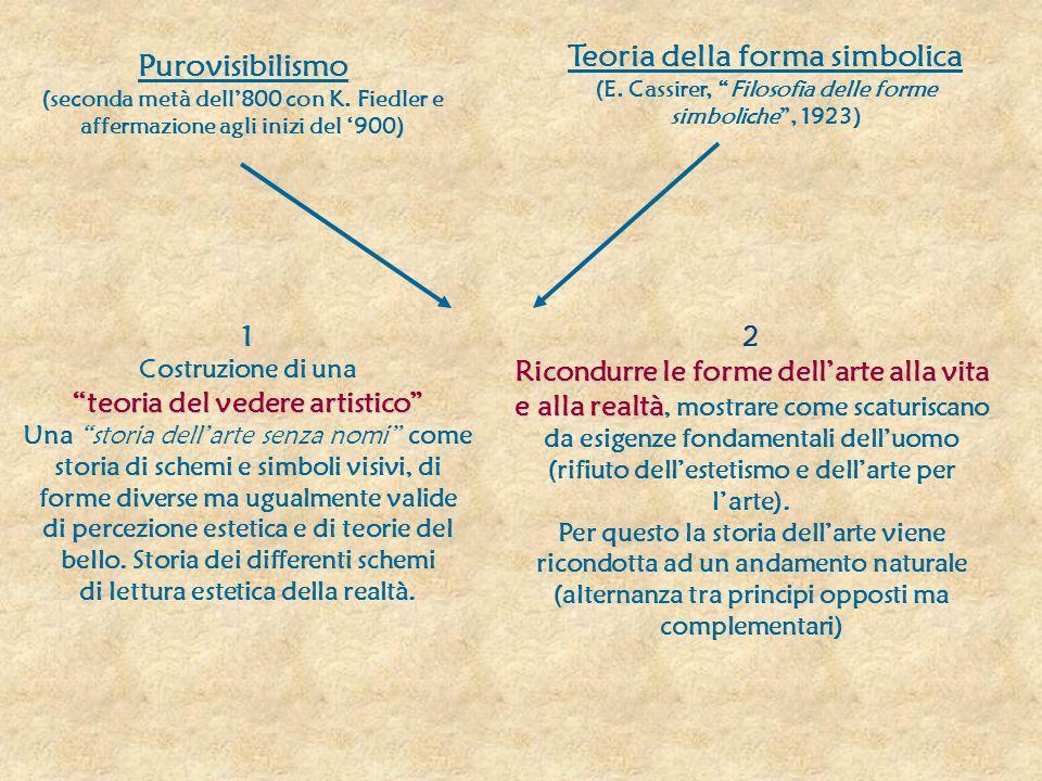 Purovisibilismo (seconda metà dell800 con K.