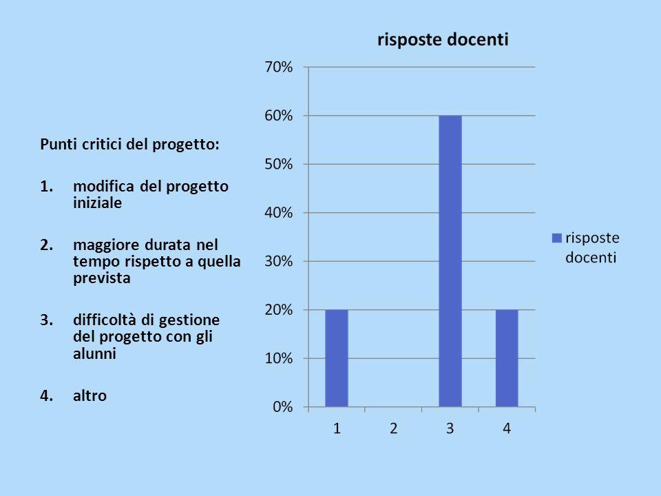 Punti critici del progetto: 1.modifica del progetto iniziale 2.maggiore durata nel tempo rispetto a quella prevista 3.difficoltà di gestione del progetto con gli alunni 4.altro