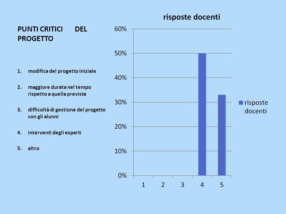 PUNTI CRITICIDEL PROGETTO 1.modifica del progetto iniziale 2.maggiore durata nel tempo rispetto a quella prevista 3.difficoltà di gestione del progetto con gli alunni 4.interventi degli esperti 5.altro