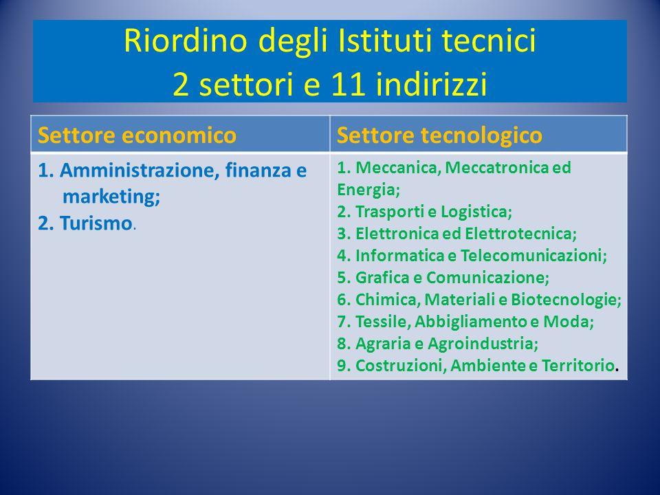 Riordino degli Istituti tecnici 2 settori e 11 indirizzi Settore economicoSettore tecnologico 1.