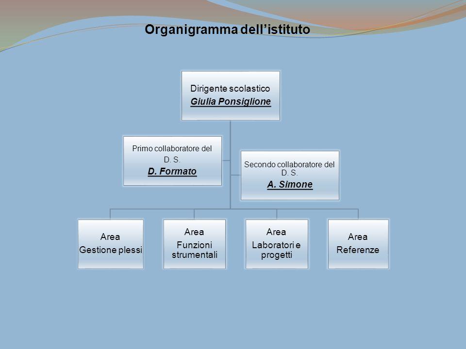 Organigramma dellistituto Dirigente scolastico Giulia Ponsiglione Area Gestione plessi Area Funzioni strumentali Area Laboratori e progetti Area Refer