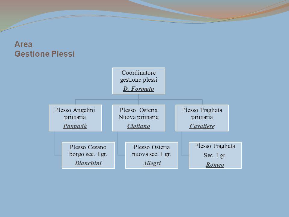 Area Gestione Plessi Coordinatore gestione plessi D. Formato Plesso Angelini primaria Pappadà Plesso Cesano borgo sec. I gr. Bianchini Plesso Osteria