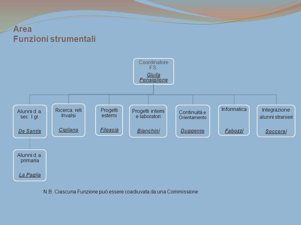 N.B. Ciascuna Funzione può essere coadiuvata da una Commissione Coordinatore F.S. Giulia Ponsiglione Alunni d. a. sec. I gr. De Santis Alunni d. a. pr