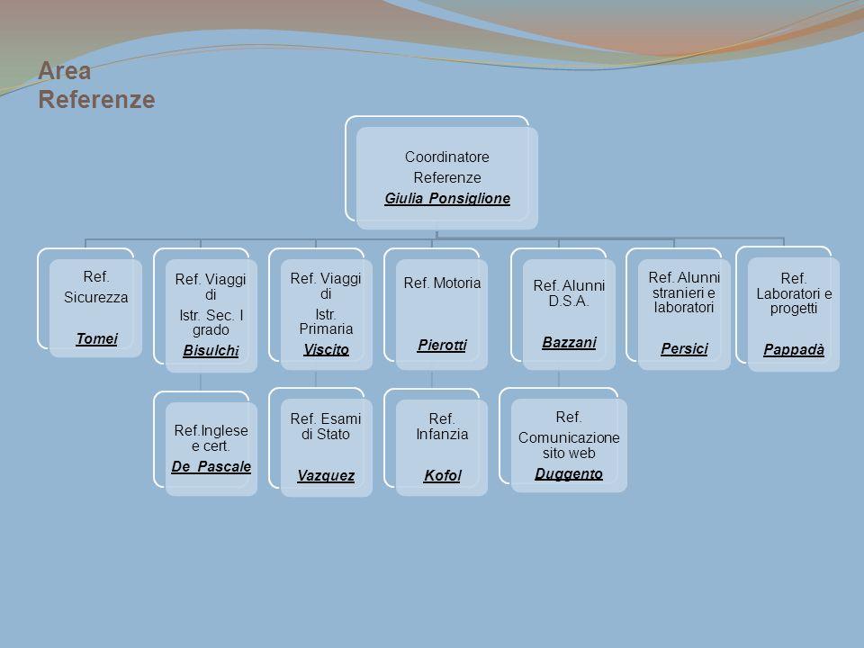 Coordinatore Referenze Giulia Ponsiglione Ref. Sicurezza Tomei Ref. Viaggi di Istr. Sec. I grado Bisulch i Ref.Inglese e cert. De Pascale Ref. Viaggi
