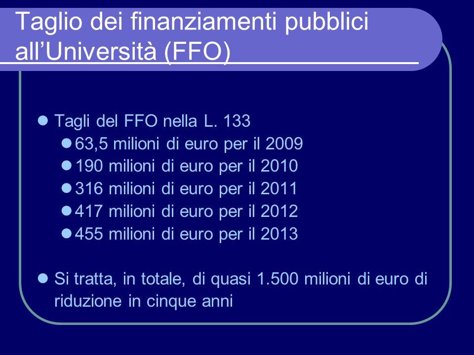 Taglio dei finanziamenti pubblici allUniversità (FFO) Tagli del FFO nella L.