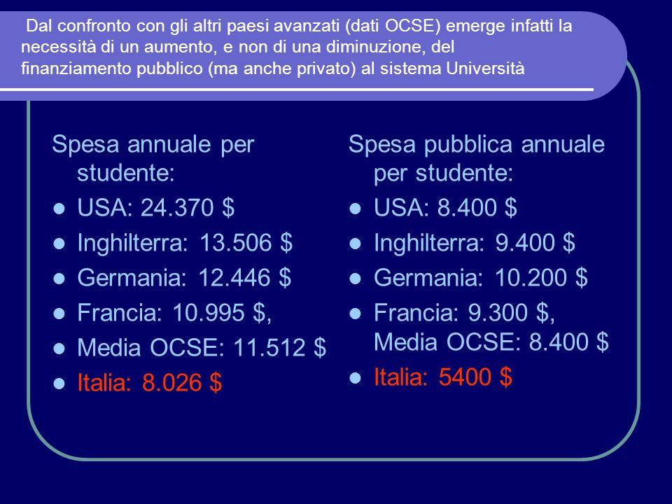 Dal confronto con gli altri paesi avanzati (dati OCSE) emerge infatti la necessità di un aumento, e non di una diminuzione, del finanziamento pubblico (ma anche privato) al sistema Università Spesa annuale per studente: USA: 24.370 $ Inghilterra: 13.506 $ Germania: 12.446 $ Francia: 10.995 $, Media OCSE: 11.512 $ Italia: 8.026 $ Spesa pubblica annuale per studente: USA: 8.400 $ Inghilterra: 9.400 $ Germania: 10.200 $ Francia: 9.300 $, Media OCSE: 8.400 $ Italia: 5400 $