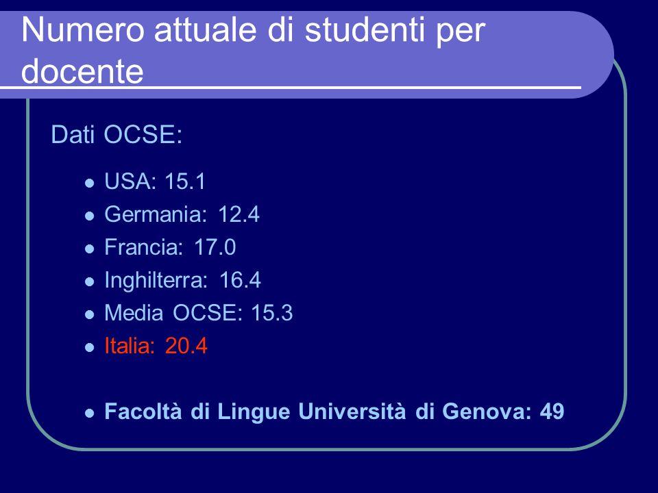 Numero attuale di studenti per docente Dati OCSE: USA: 15.1 Germania: 12.4 Francia: 17.0 Inghilterra: 16.4 Media OCSE: 15.3 Italia: 20.4 Facoltà di Lingue Università di Genova: 49