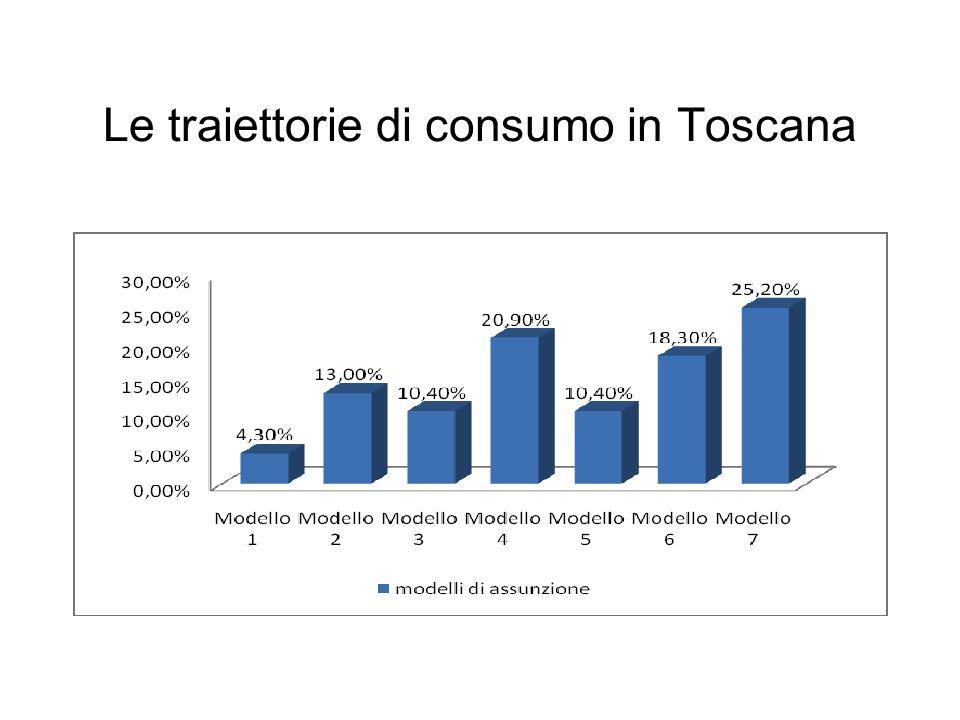 Le traiettorie di consumo in Toscana