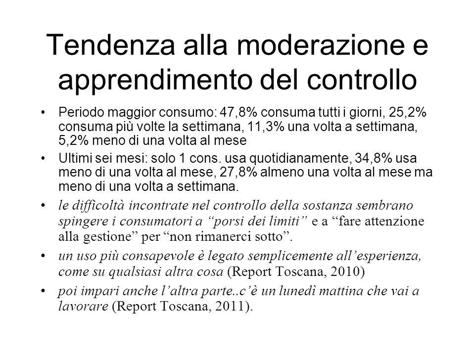 Tendenza alla moderazione e apprendimento del controllo Periodo maggior consumo: 47,8% consuma tutti i giorni, 25,2% consuma più volte la settimana, 11,3% una volta a settimana, 5,2% meno di una volta al mese Ultimi sei mesi: solo 1 cons.
