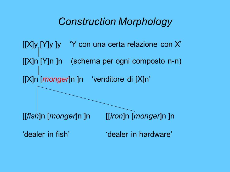 Construction Morphology [[X]y [Y]y ]y Y con una certa relazione con X [[X]n [Y]n ]n (schema per ogni composto n-n) [[X]n [monger]n ]n venditore di [X]