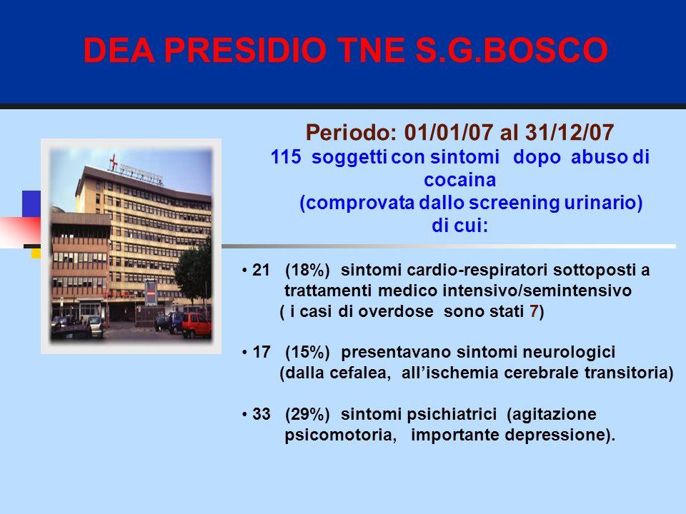DEA PRESIDIO TNE S.G.BOSCO Periodo: 01/01/07 al 31/12/07 115 soggetti con sintomi dopo abuso di cocaina (comprovata dallo screening urinario) di cui: