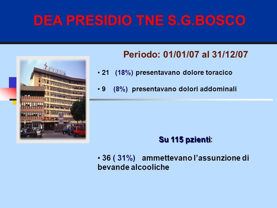 DEA PRESIDIO TNE S.G.BOSCO Periodo: 01/01/07 al 31/12/07 21 (18%) presentavano dolore toracico 9 (8%) presentavano dolori addominali Su 115 pzienti Su