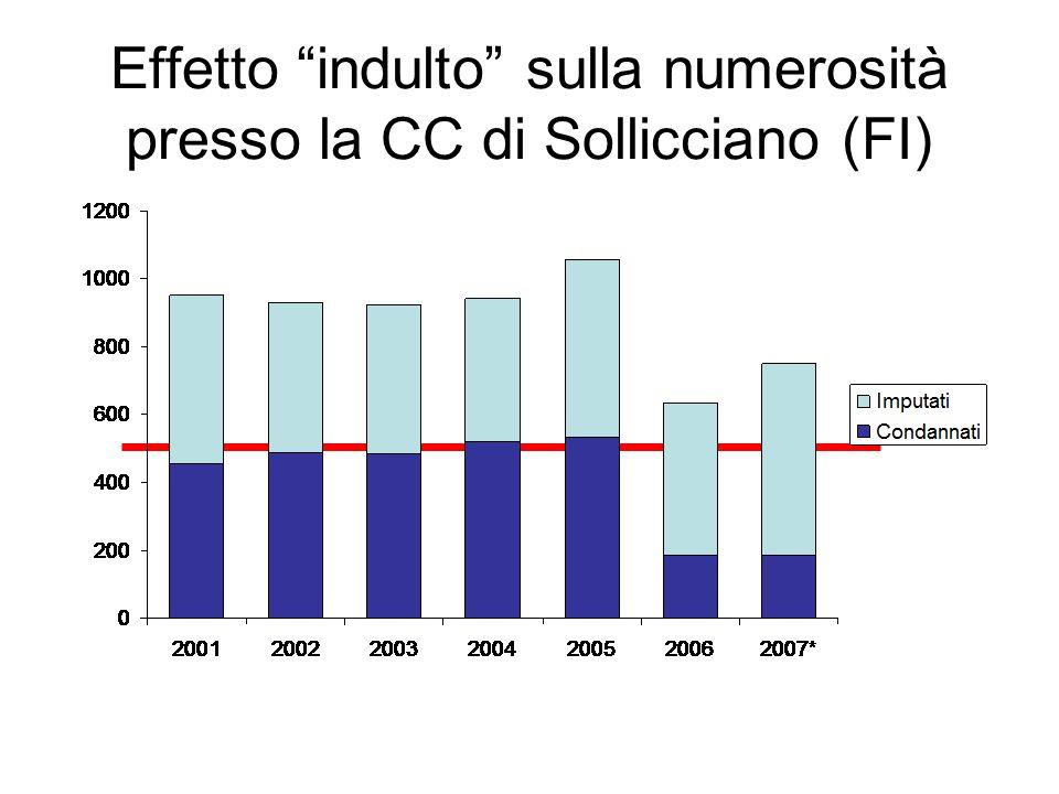 Screening tubercolare presso NCP di Sollicciano 2004 - 2009 Distribuzione geografica della popolazione transitata/testata E stata testato il 15% della popolazione