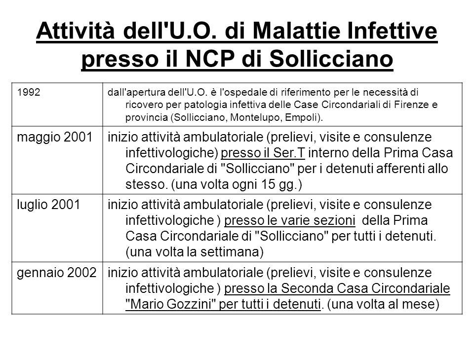Anno Pazienti200420052006200720082009Totale Tubercolosi Cavitaria 21 3 Tubercolosi3462071555 Linfoadenite 1 1 TBL 221242673
