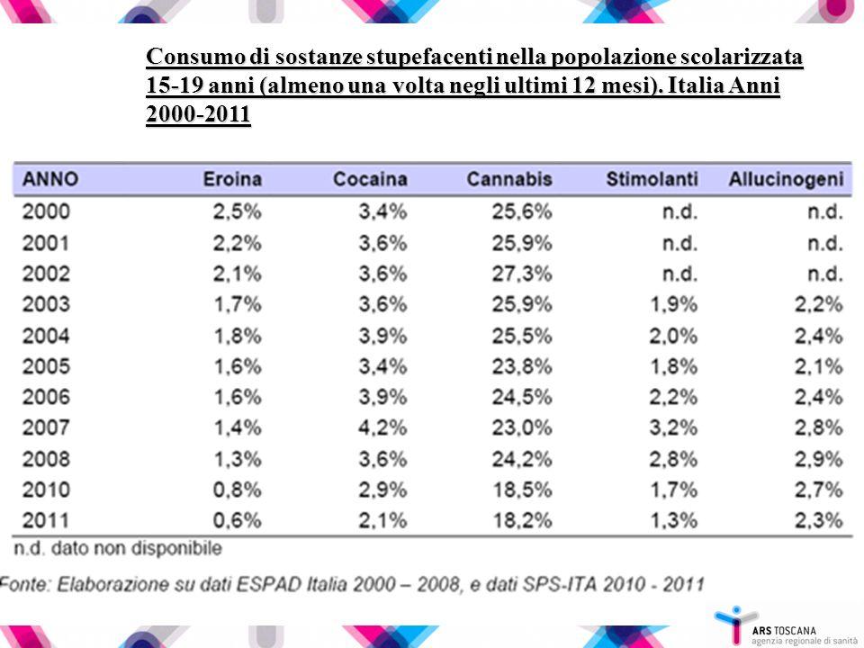Consumo di sostanze stupefacenti nella popolazione scolarizzata 15-19 anni (almeno una volta negli ultimi 12 mesi). Italia Anni 2000-2011