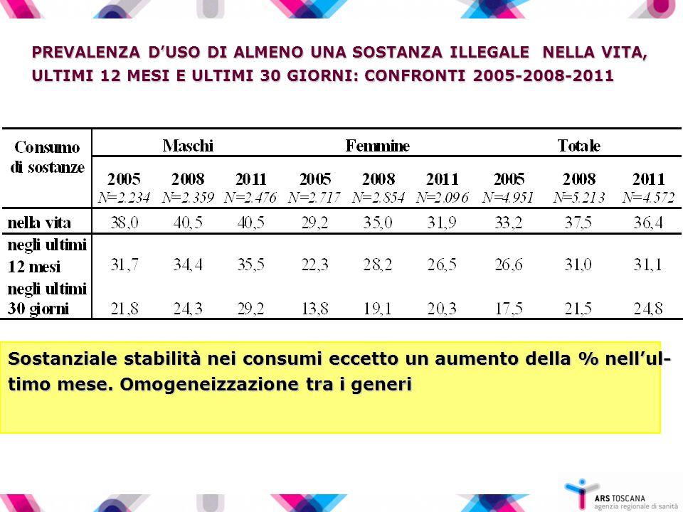 PREVALENZA DUSO DI ALMENO UNA SOSTANZA ILLEGALE NELLA VITA, ULTIMI 12 MESI E ULTIMI 30 GIORNI: CONFRONTI 2005-2008-2011 Sostanziale stabilità nei consumi eccetto un aumento della % nellul- timo mese.