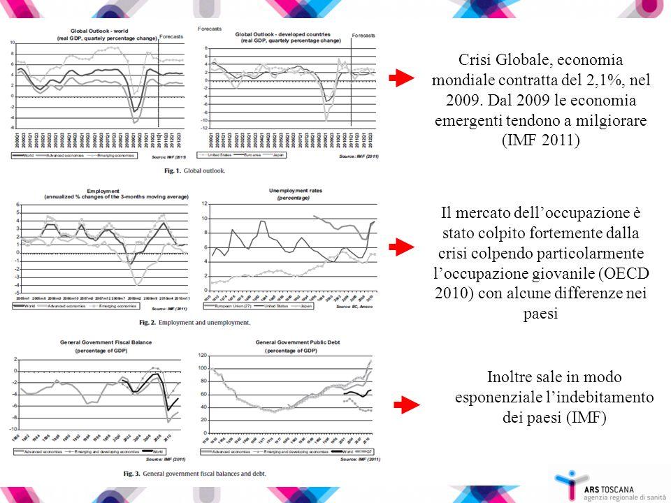 Crisi Globale, economia mondiale contratta del 2,1%, nel 2009. Dal 2009 le economia emergenti tendono a milgiorare (IMF 2011) Il mercato delloccupazio