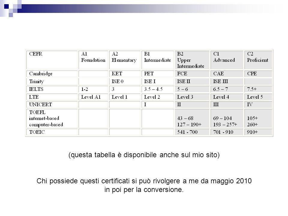 (questa tabella è disponibile anche sul mio sito) Chi possiede questi certificati si può rivolgere a me da maggio 2010 in poi per la conversione.
