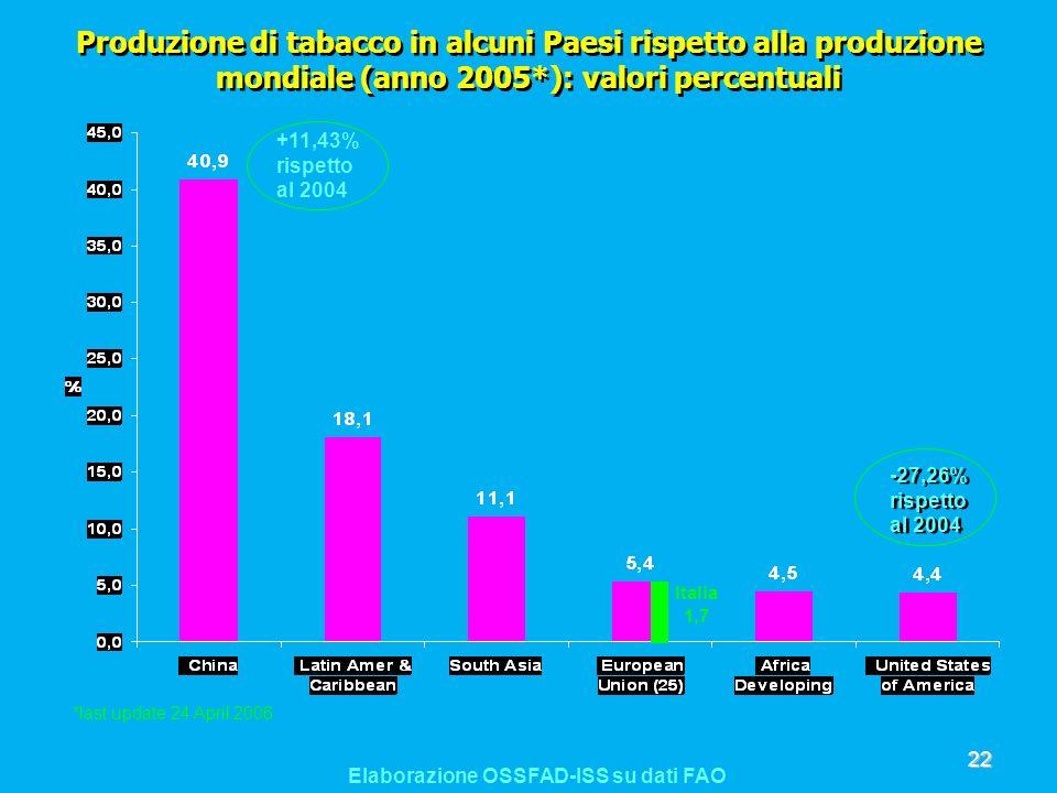 Produzione di tabacco in alcuni Paesi rispetto alla produzione mondiale (anno 2005*): valori percentuali Elaborazione OSSFAD-ISS su dati FAO Italia 1,