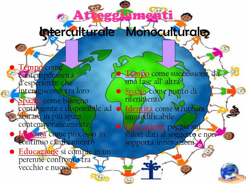 Atteggiamenti Interculturale Monoculturale Tempo come successione da una fase all altra Spazio come punto di riferimento Identità come struttura immod