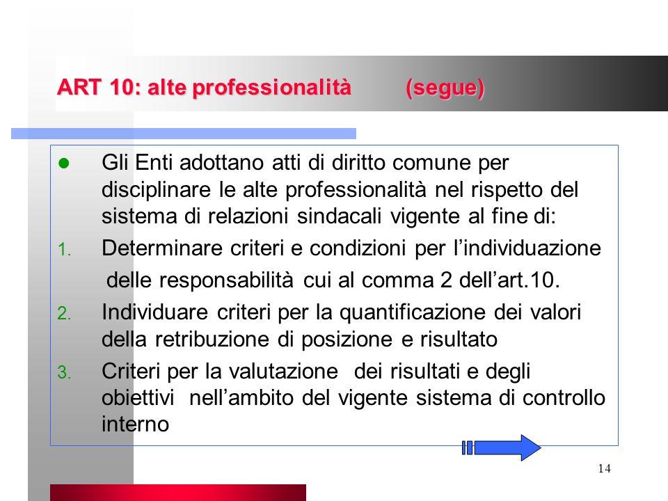 14 ART 10: alte professionalità (segue) Gli Enti adottano atti di diritto comune per disciplinare le alte professionalità nel rispetto del sistema di