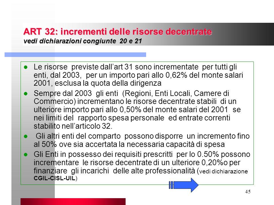 45 ART 32: incrementi delle risorse decentrate vedi dichiarazioni congiunte 20 e 21 Le risorse previste dallart 31 sono incrementate per tutti gli ent