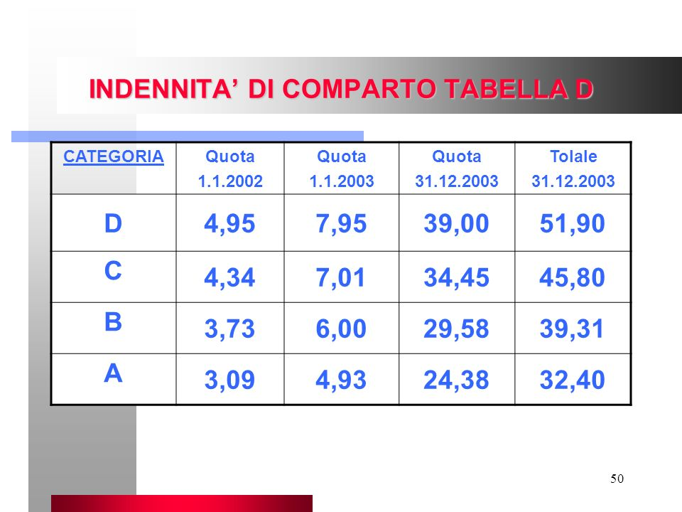 50 INDENNITA DI COMPARTO TABELLA D CATEGORIAQuota 1.1.2002 Quota 1.1.2003 Quota 31.12.2003 Tolale 31.12.2003 D4,957,9539,0051,90 C 4,347,0134,4545,80