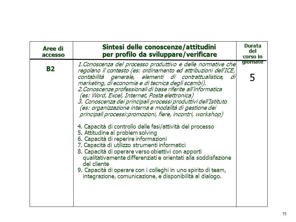 15 Durata del corso in giornate Aree di accesso Sintesi delle conoscenze/attitudini per profilo da sviluppare/verificare B2 1.Conoscenza del processo