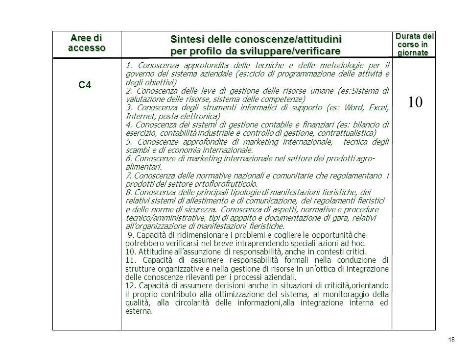18 Durata del corso in corso in giornate giornate Aree di accesso Sintesi delle conoscenze/attitudini per profilo da sviluppare/verificare C4 1. Conos