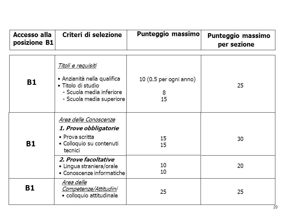 20 Accesso alla posizione B1 Criteri di selezione Punteggio massimo per sezione B1 Titoli e requisiti Anzianità nella qualifica Titolo di studio - Scu