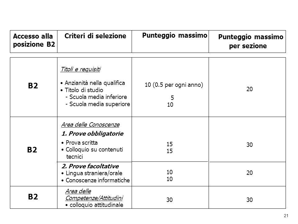 21 Accesso alla posizione B2 Criteri di selezione Punteggio massimo per sezione B2 Titoli e requisiti Anzianità nella qualifica Titolo di studio - Scu
