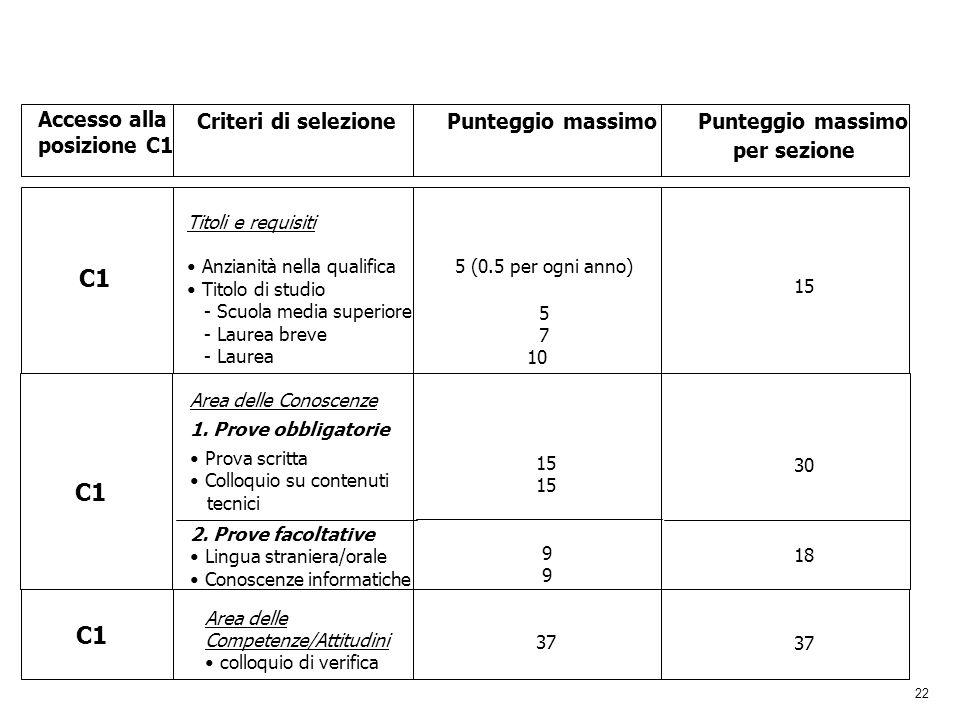 22 Accesso alla posizione C1 Criteri di selezionePunteggio massimo per sezione C1 Titoli e requisiti Anzianità nella qualifica Titolo di studio - Scuo
