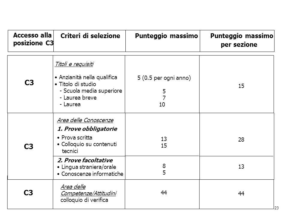 23 Accesso alla posizione C3 Criteri di selezionePunteggio massimo per sezione C3 Titoli e requisiti Anzianità nella qualifica Titolo di studio - Scuo