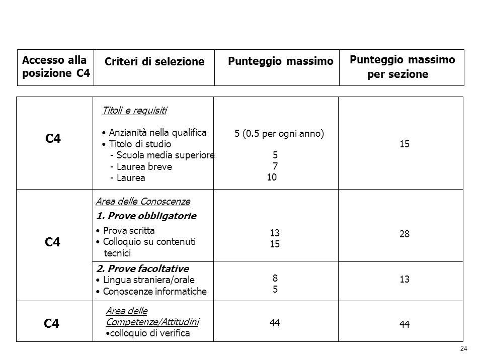 24 Accesso alla posizione C4 Criteri di selezione Punteggio massimo per sezione C4 Titoli e requisiti Anzianità nella qualifica Titolo di studio - Scu