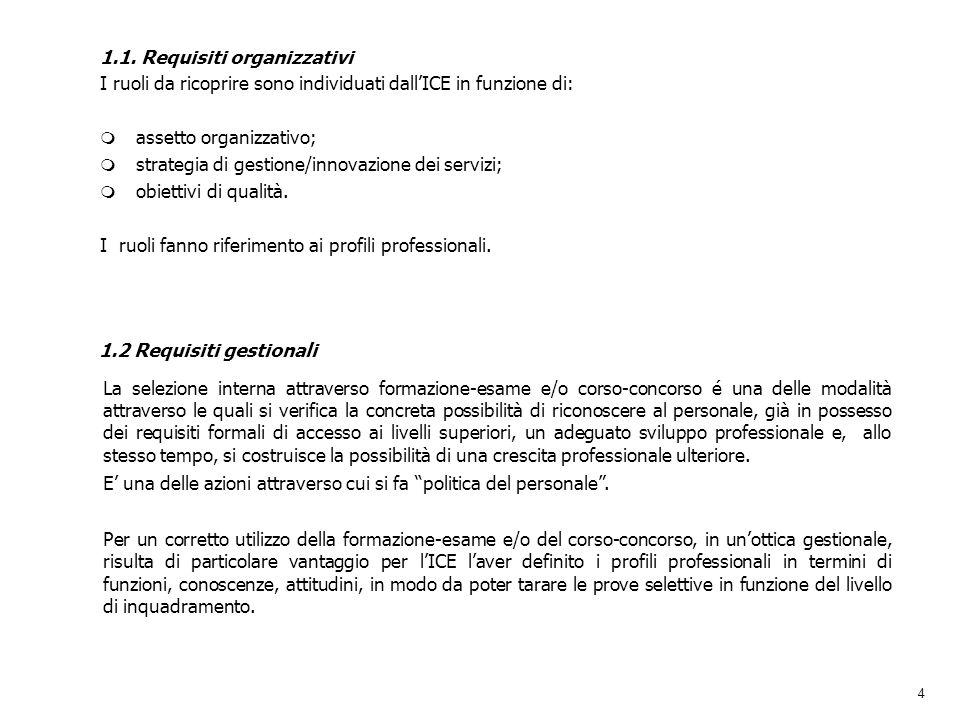 4 1.1. Requisiti organizzativi I ruoli da ricoprire sono individuati dallICE in funzione di: m assetto organizzativo; m strategia di gestione/innovazi