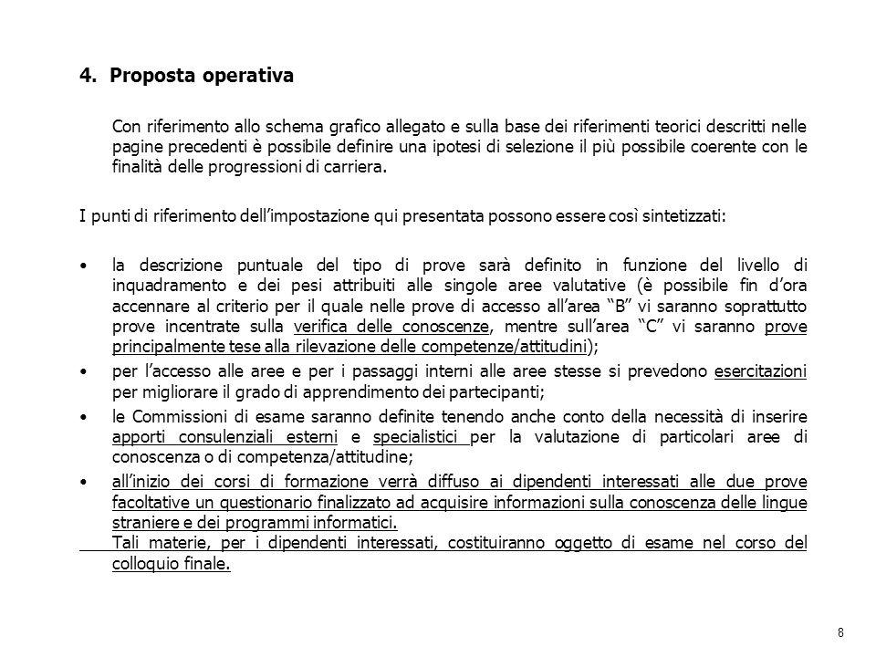 8 4. Proposta operativa Con riferimento allo schema grafico allegato e sulla base dei riferimenti teorici descritti nelle pagine precedenti è possibil
