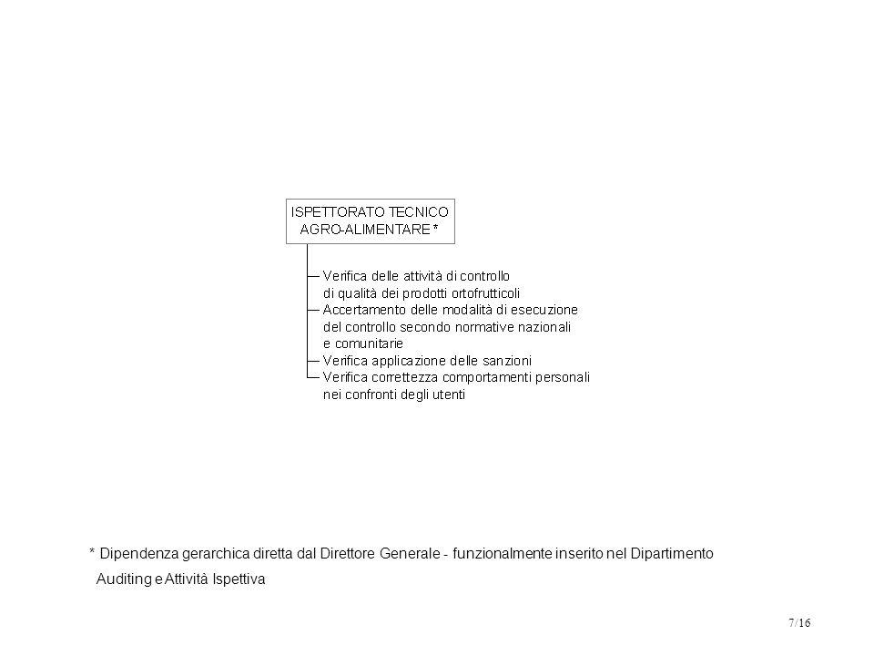 * Dipendenza gerarchica diretta dal Direttore Generale - funzionalmente inserito nel Dipartimento Auditing e Attività Ispettiva 7/16