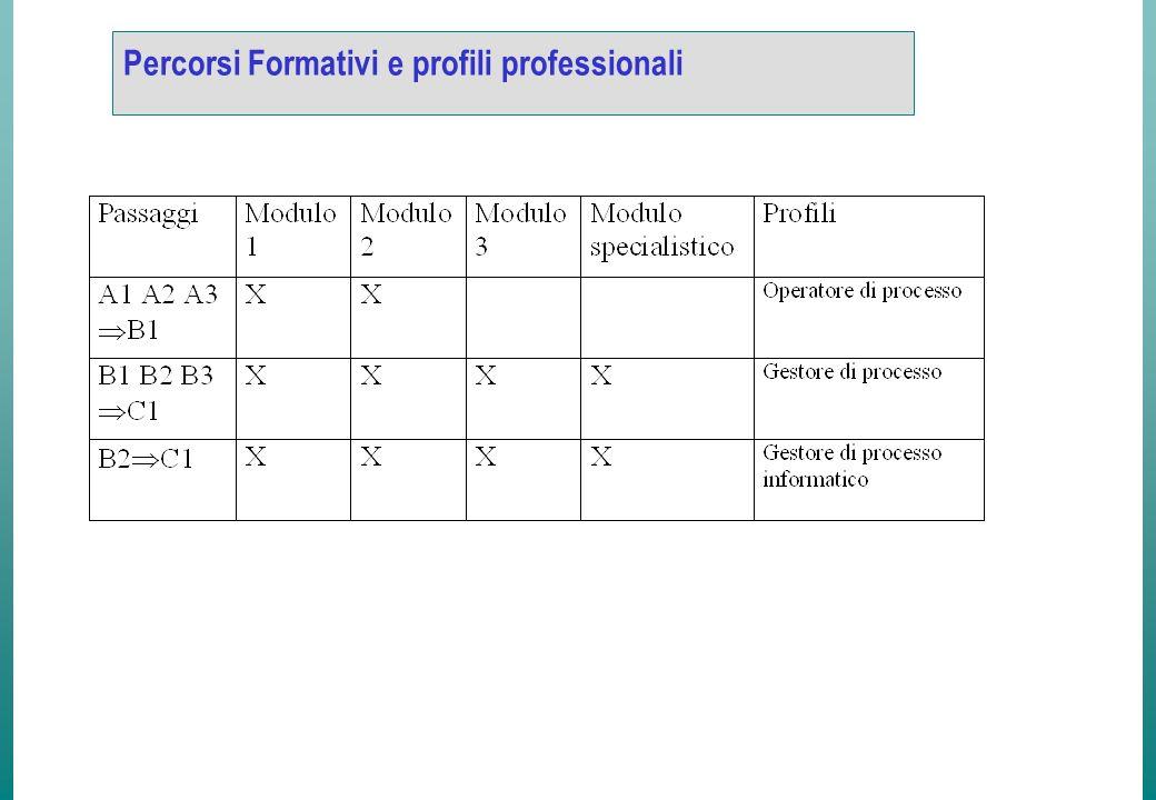 Percorsi Formativi e profili professionali