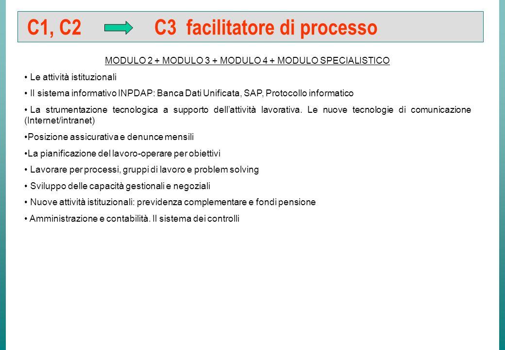 B1 B2 Operatore di processo MODULO 1 + MODULO 2 + PUNTO 1° MODULO 3 Il rapporto di lavoro Lorganizzazione del lavoro.