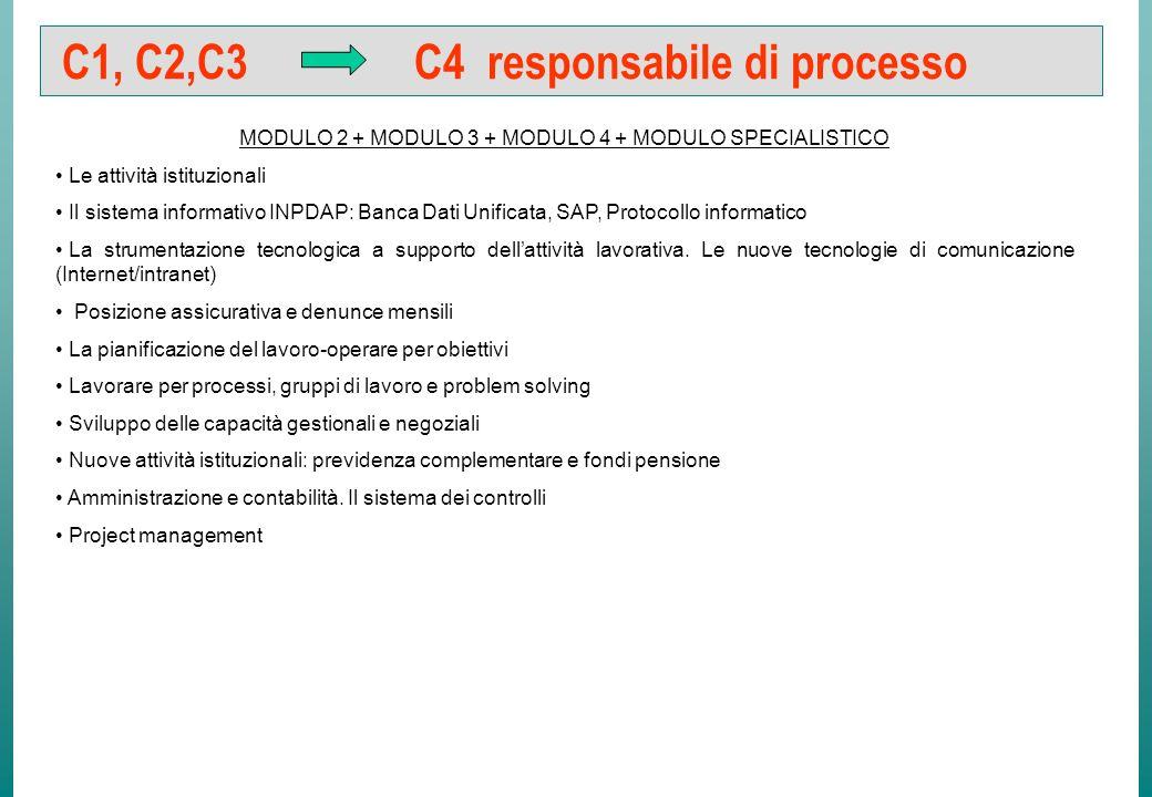 C1, C2 C3 facilitatore di processo tecnico-edile MODULO 2 + MODULO 3 + MODULO 4 + MODULO SPECIALISTICO Le attività istituzionali Il sistema informativ