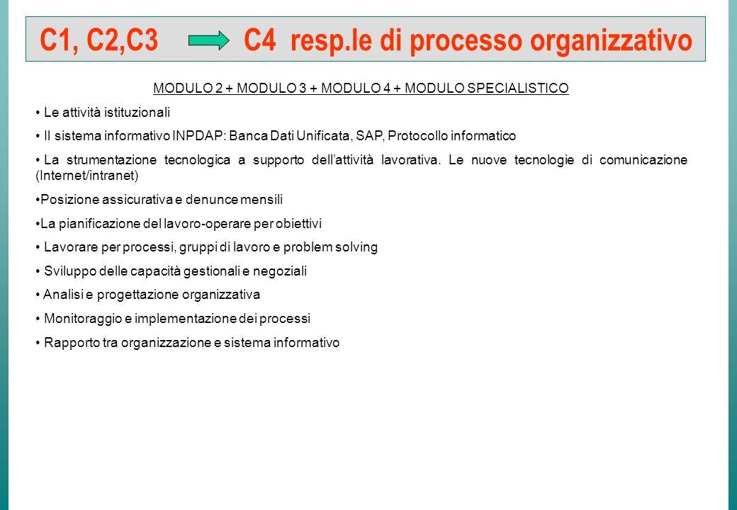 C1, C2 C4 Capo progetto informatico MODULO 2 + MODULO 3 + MODULO 4 + MODULO SPECIALISTICO Le attività istituzionali Il sistema informativo INPDAP: Banca Dati Unificata, SAP, Protocollo informatico La strumentazione tecnologica a supporto dellattività lavorativa.