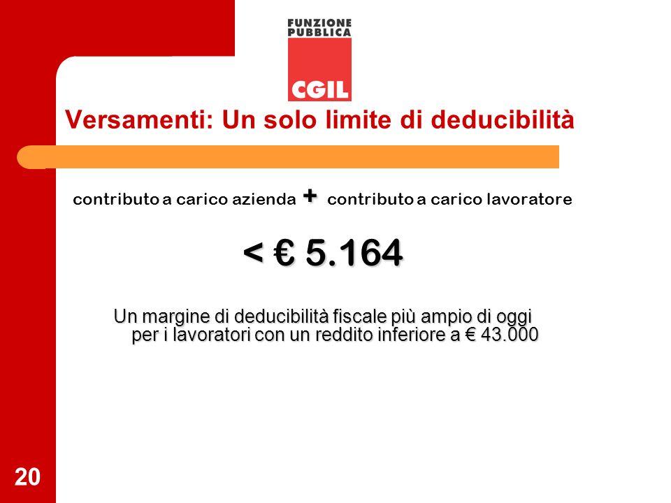 20 Versamenti: Un solo limite di deducibilità + contributo a carico azienda + contributo a carico lavoratore < 5.164 Un margine di deducibilità fiscal