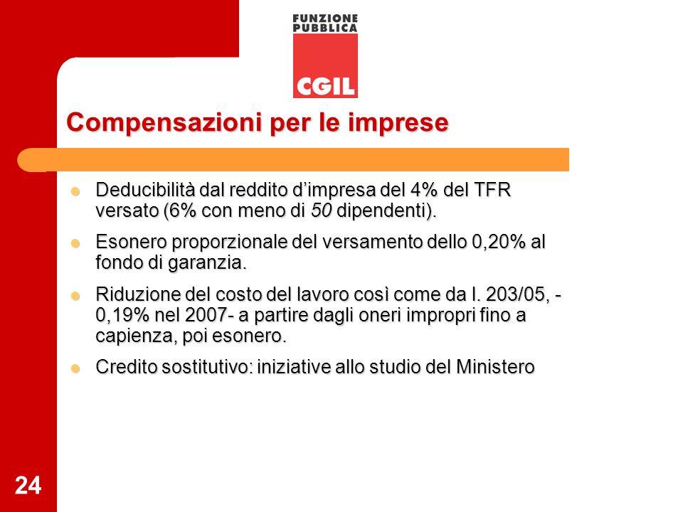 24 Compensazioni per le imprese Deducibilità dal reddito dimpresa del 4% del TFR versato (6% con meno di 50 dipendenti). Deducibilità dal reddito dimp