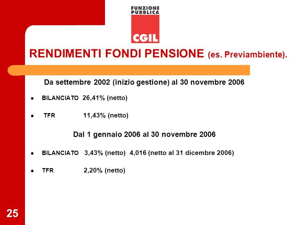 25 RENDIMENTI FONDI PENSIONE (es. Previambiente). Da settembre 2002 (inizio gestione) al 30 novembre 2006 BILANCIATO 26,41% (netto) TFR 11,43% (netto)