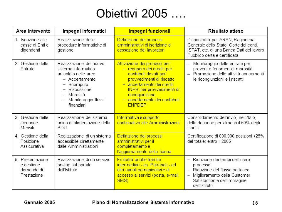 Gennaio 2005Piano di Normalizzazione Sistema Informativo 16 Obiettivi 2005 ….