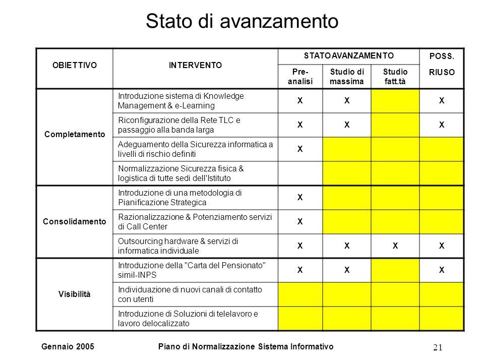 Gennaio 2005Piano di Normalizzazione Sistema Informativo 21 Stato di avanzamento OBIETTIVOINTERVENTO STATO AVANZAMENTOPOSS. Pre- analisi Studio di mas